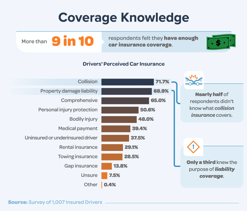 Coverage Knowledge: Drivers attempt to identify the types of car insurance coverage they currently have.