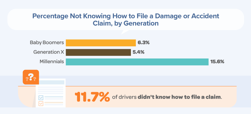 11.7% of drivers didn't know how to file a claim. 15.6% of millennial drivers said they didn't know how to file a claim.