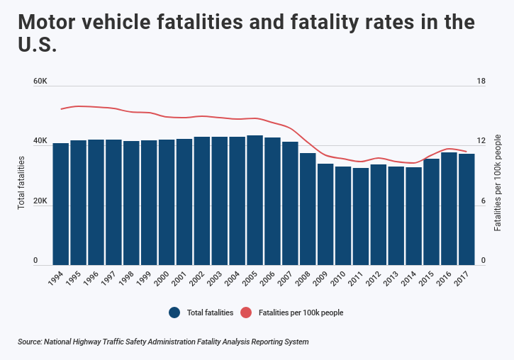 chart showing dip in traffic fatality rates