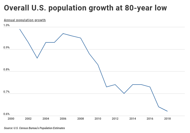 Decrease in US population growth over time