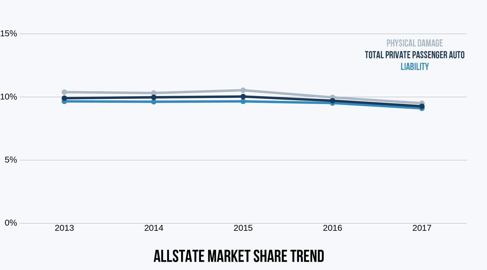 Allstate Market Share private passenger auto