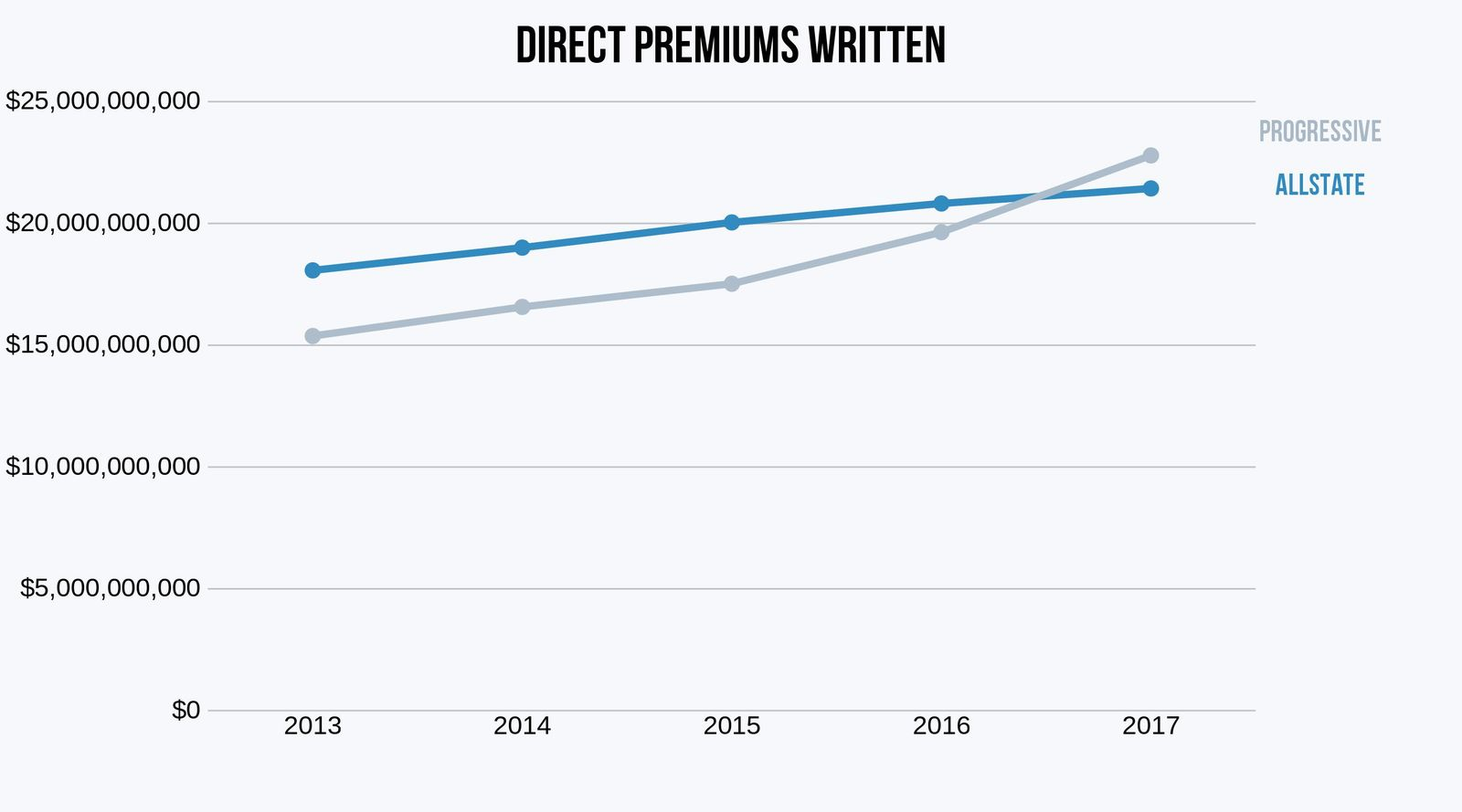Allstate direct premiums vs progressive
