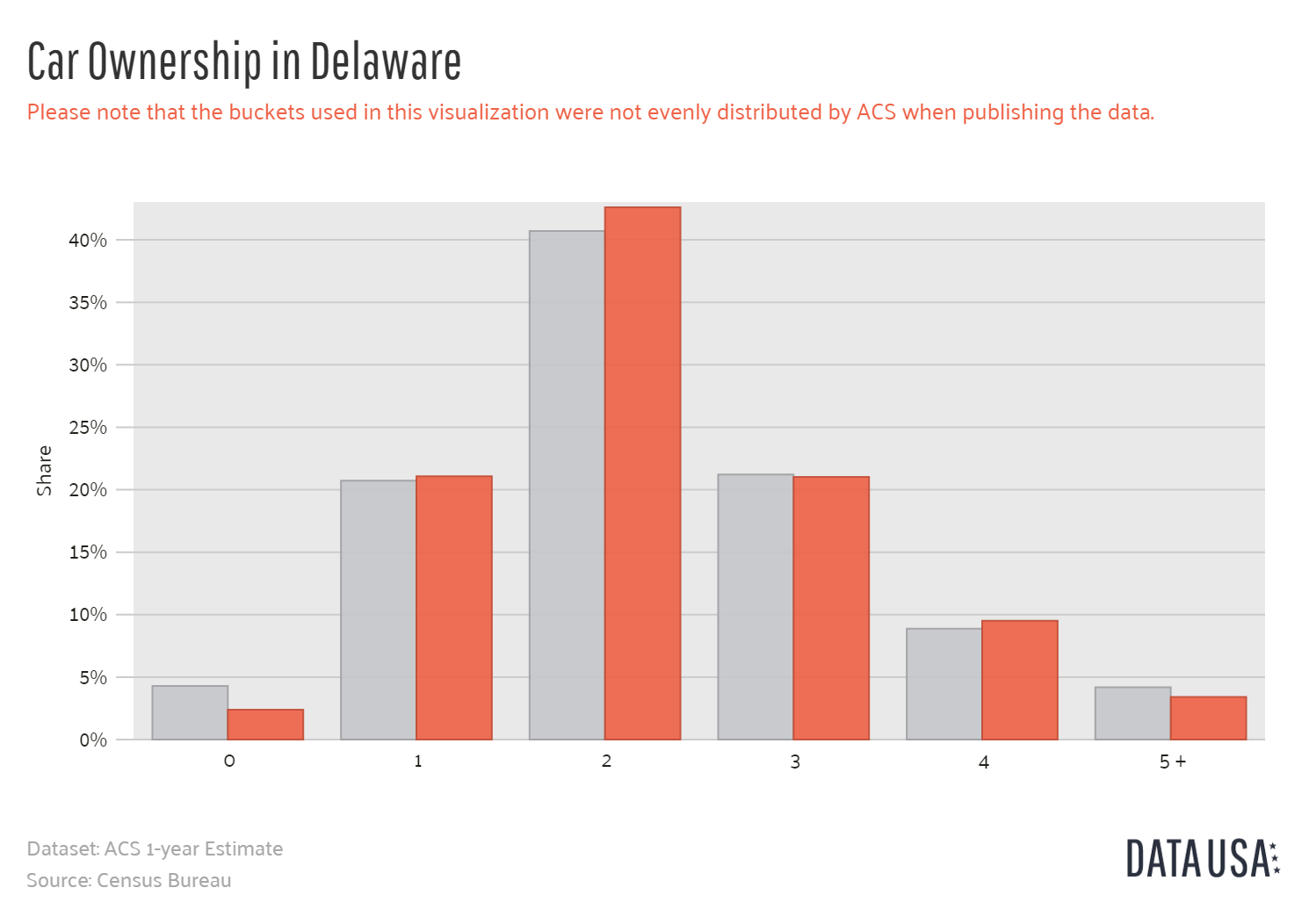 Data-USA-Bar-Chart-of-Car-Ownership-in-Delaware