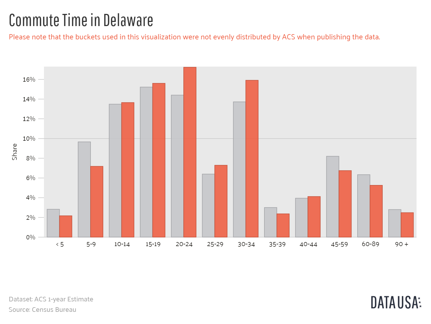 Data-USA-Bar-Chart-of-Commute-Time-in-Delaware (1)