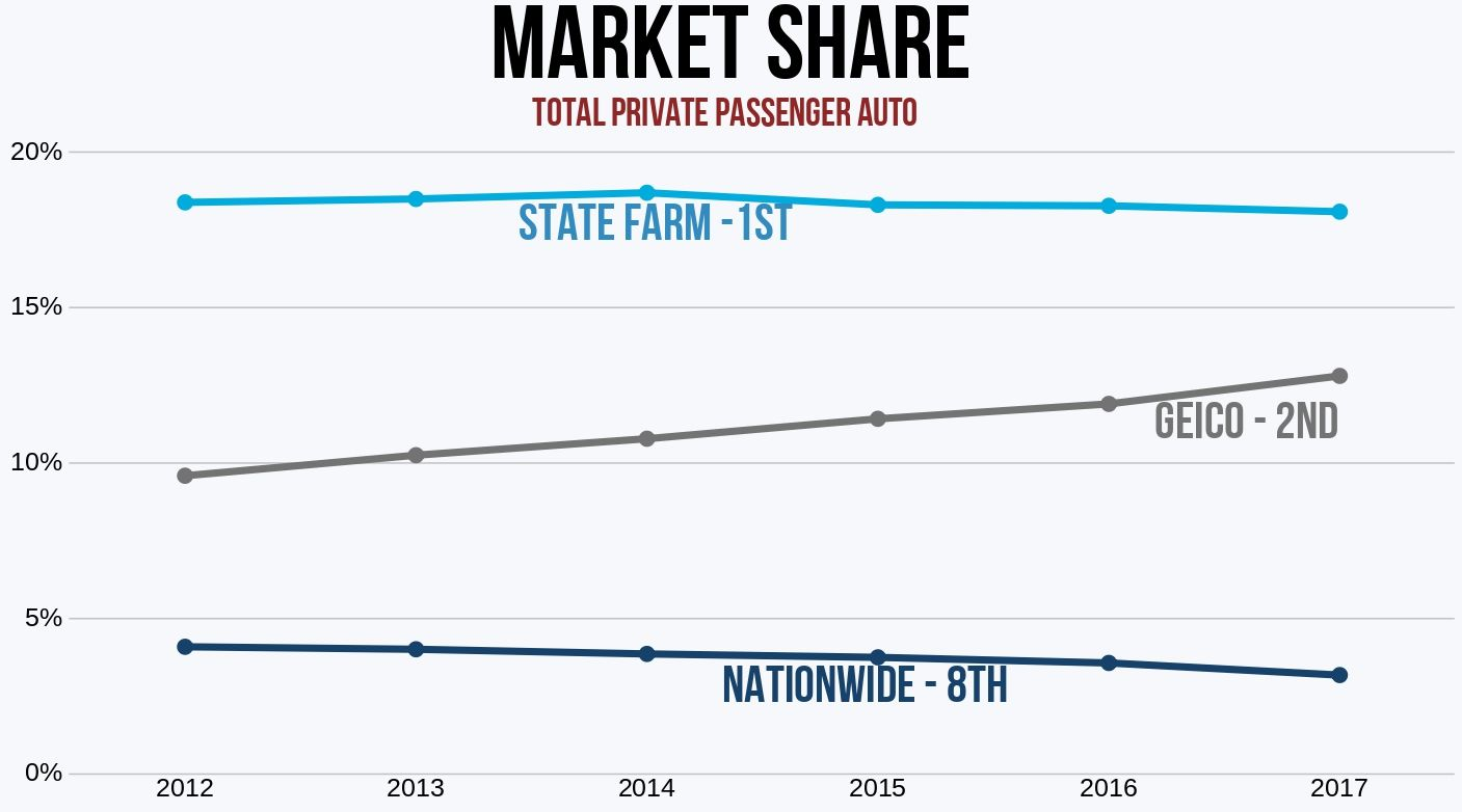 State Farm vs Geico vs Nationwide Market Share '12-'17