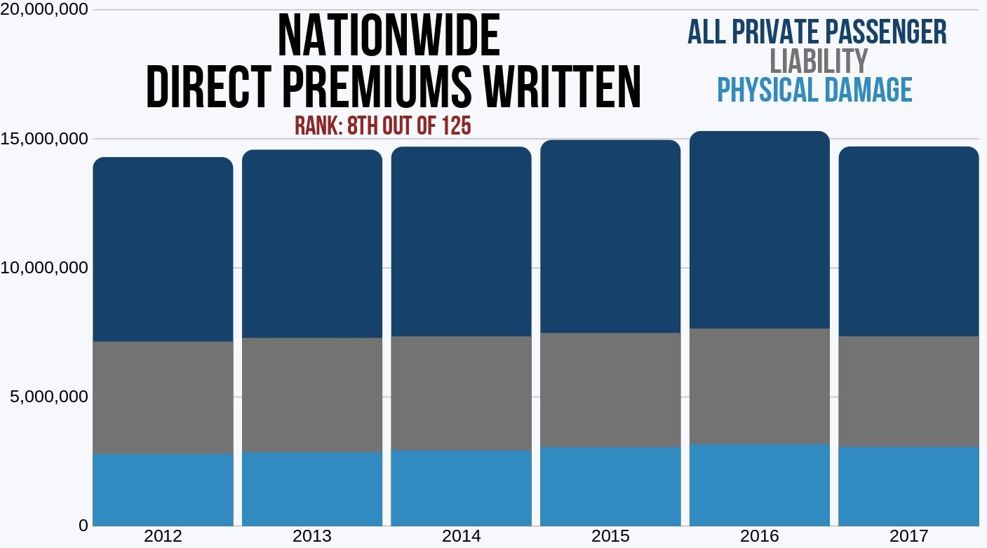 Nationwide Direct Premiums Written '12-'17 liability, physical damage and all private auto