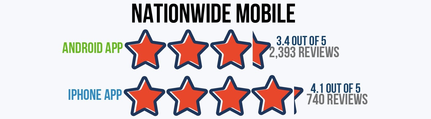 Nationwide Mobile App Ratings iphone and android