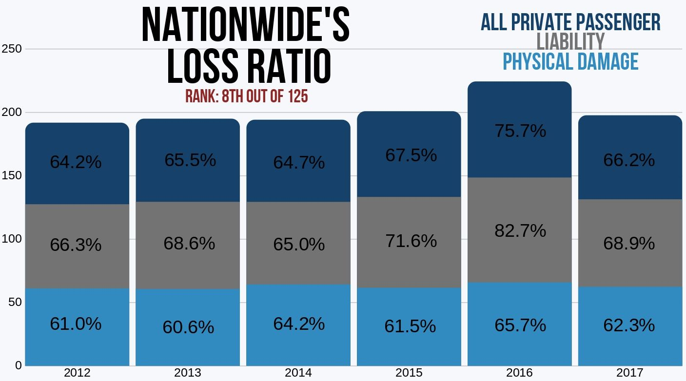 Nationwide auto insurance loss ratio liability, physical damage and all private passenger '12-'17