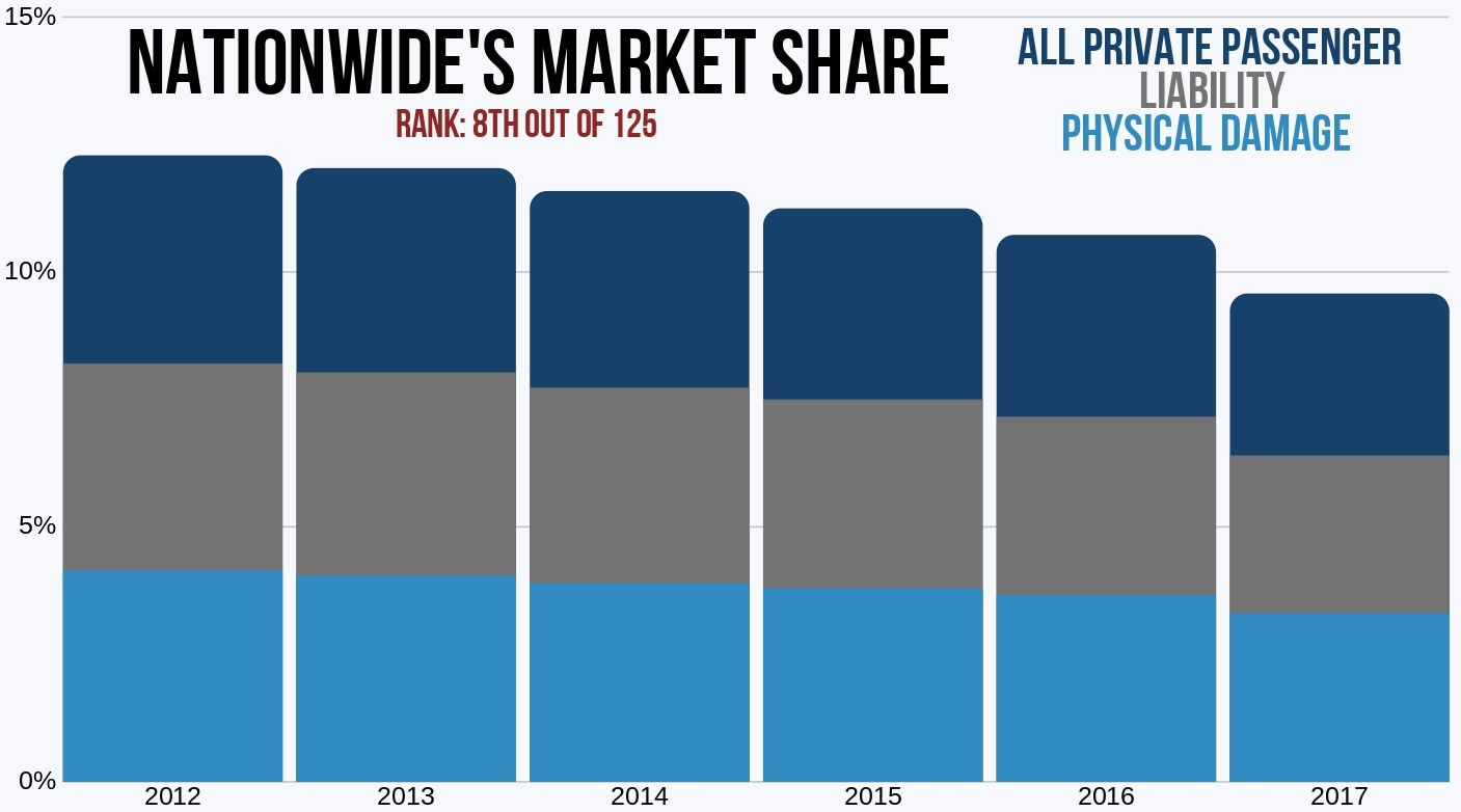 Nationwide's Market Share: physical damage, liability, and total private passenger '12-'17