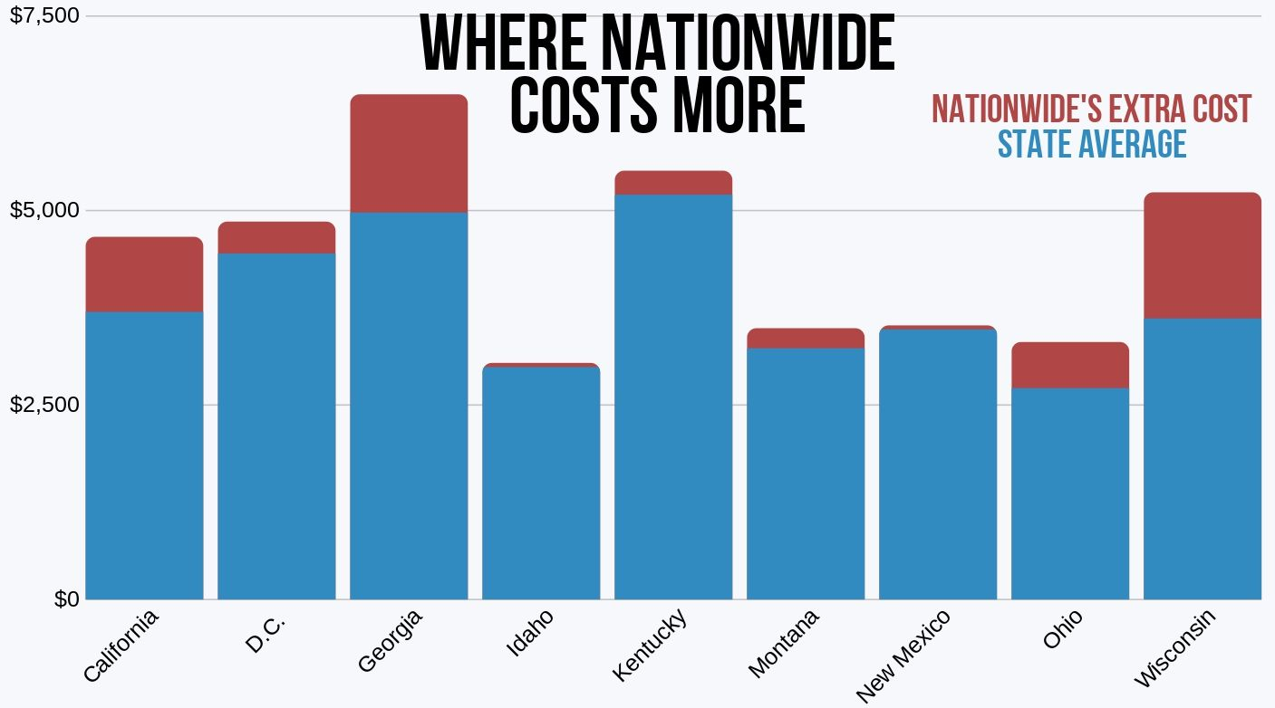 Areas that Nationwide auto insurance costs more than the average