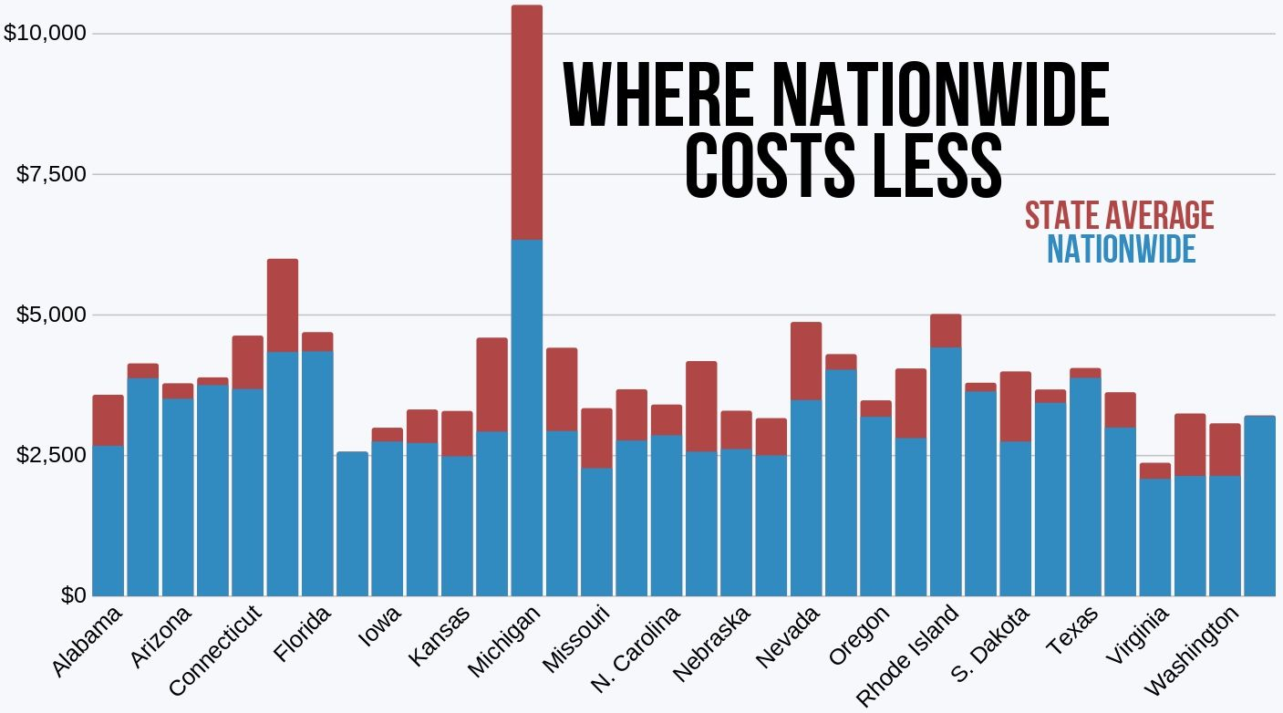Where Nationwide costs less than the state average for car insurance