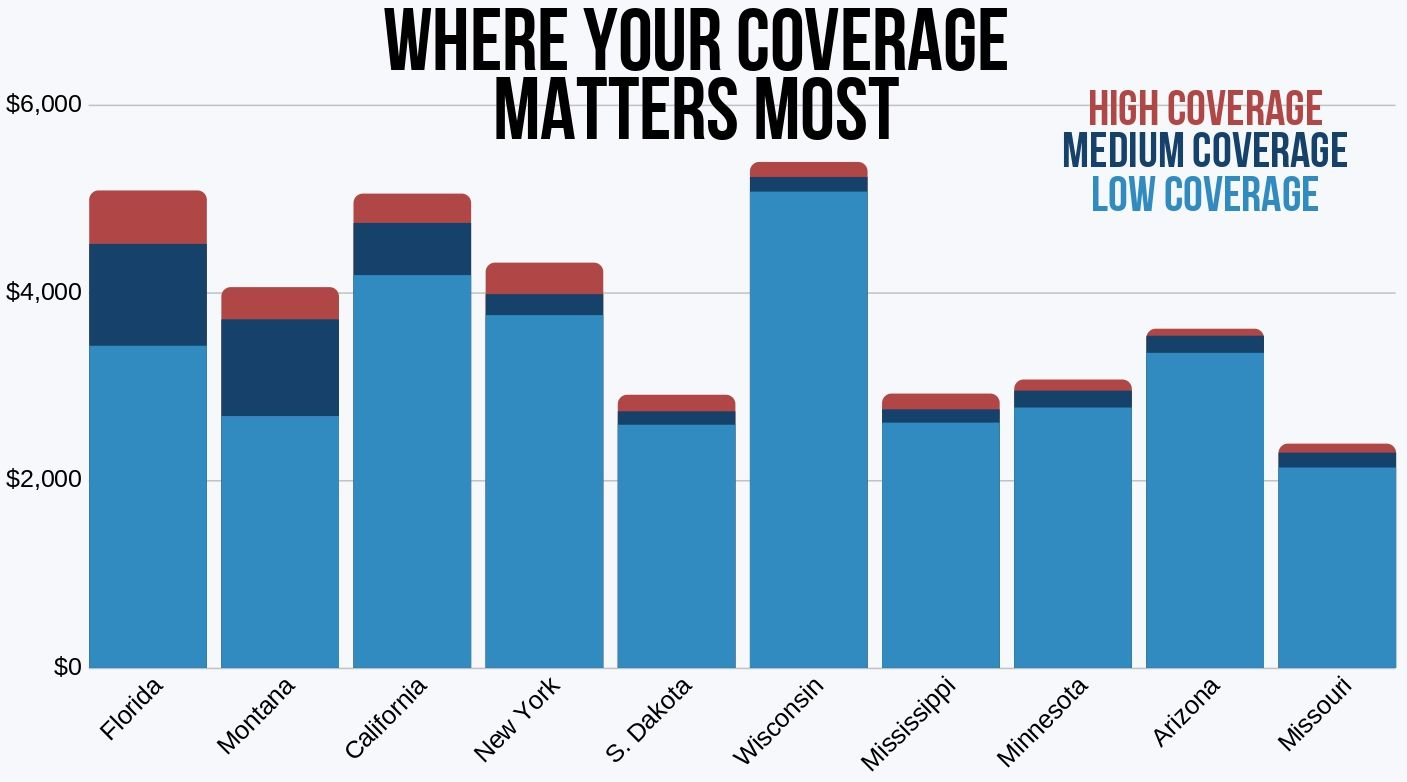 ten states where Nationwide's rates vary the most by coverage level
