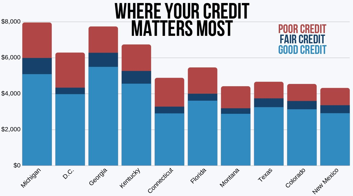 10 states where nationwide's rates vary the most by credit score