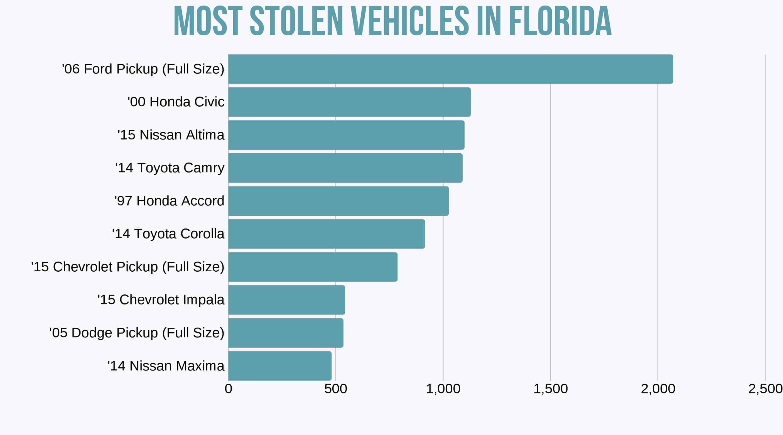 Top vehicles stolen in Florida