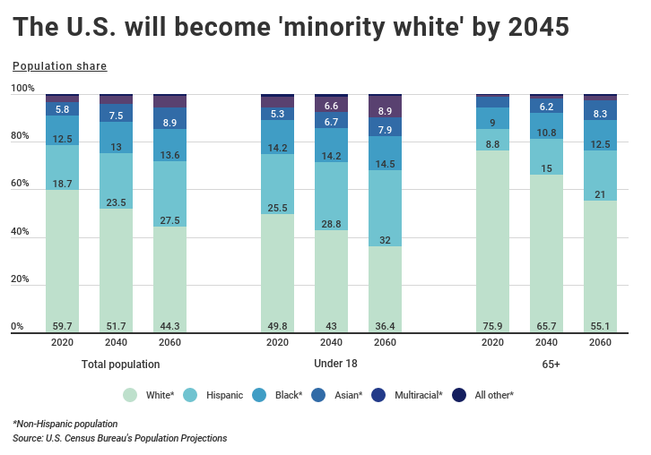 U.S. racial diversity by age group