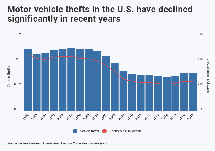 Bar graph showing decline in motor vehicle thefts in the past several years