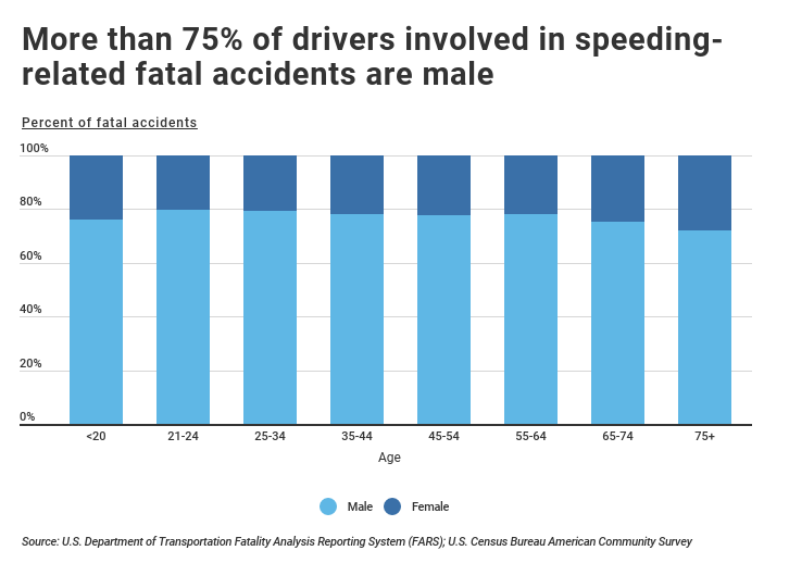 Speeding-related fatalities by gender and age.