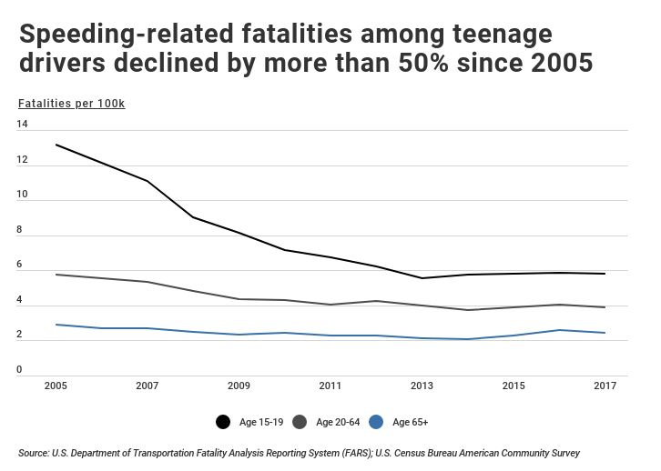 Speeding-related fatalities by teenage drivers decline age over time.