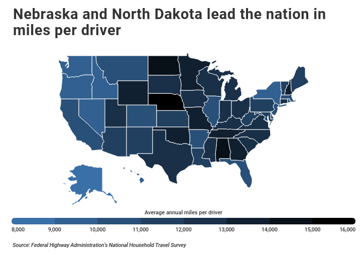 Miles per driver by state with Nebraska and North Dakota leading the nation