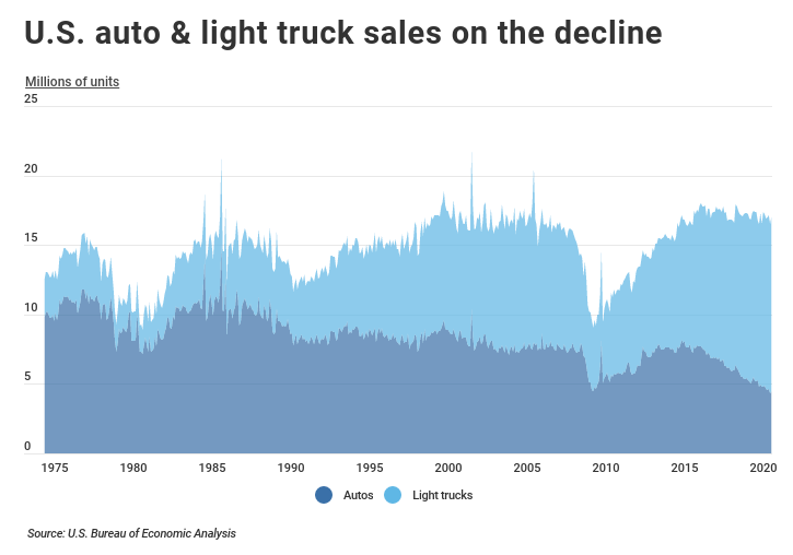 Chart showing U.S. auto and light truck sales over time decline