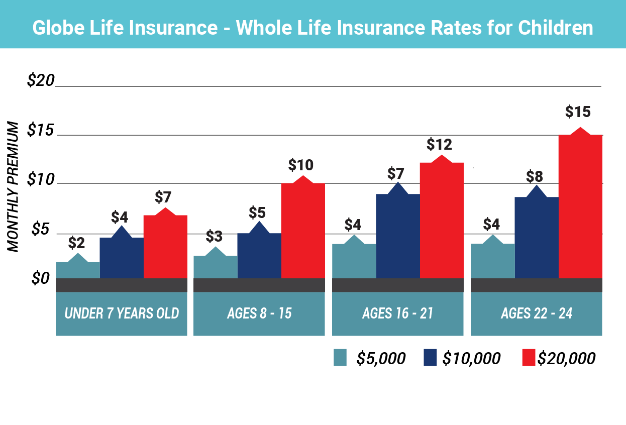 Child Life Insurance: Crucial Tips [Providers + 2020 Rates ...