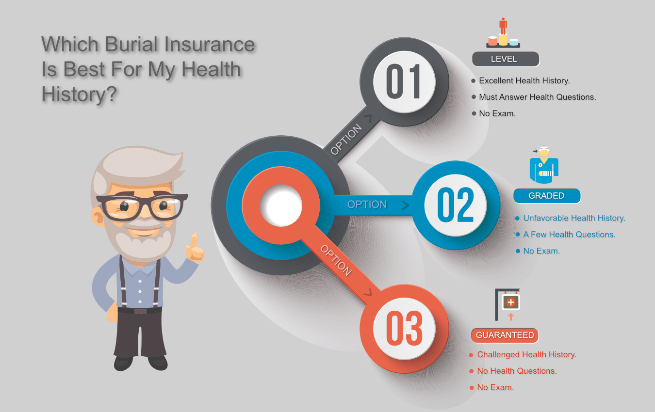 burial insurance infographic