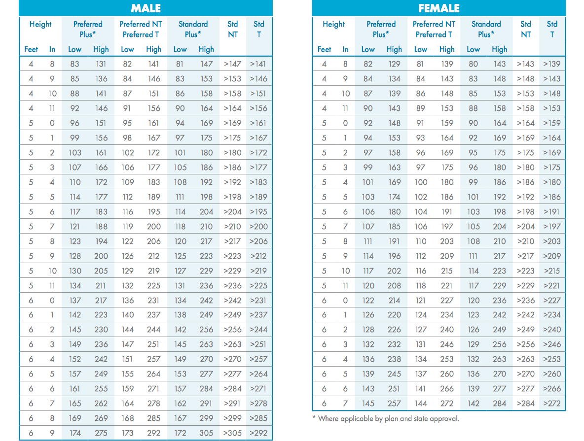 AIG build chart