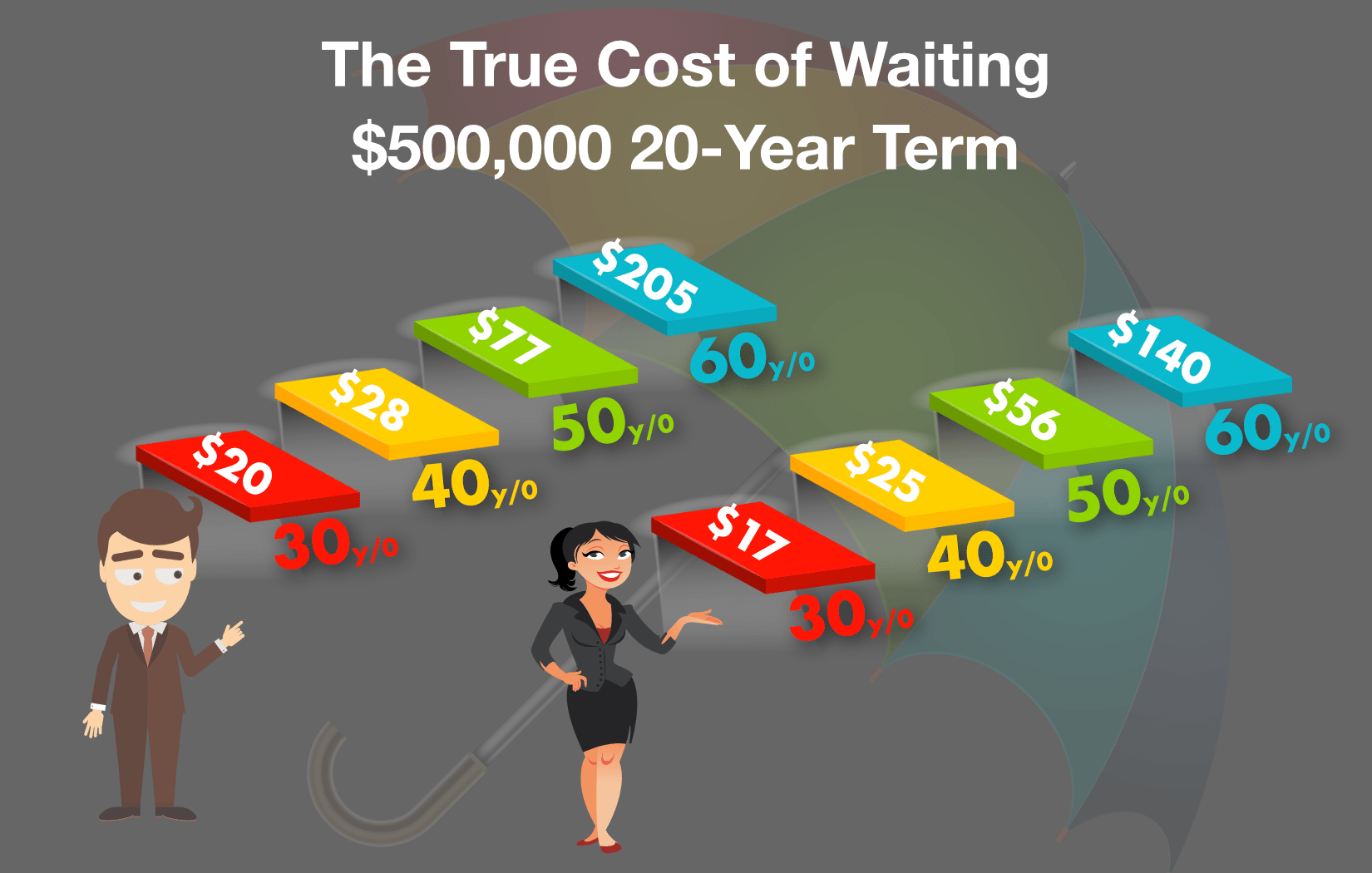 sample term life insurance rates infographic