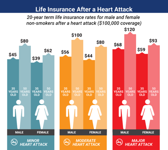 Heart attack coverage rates