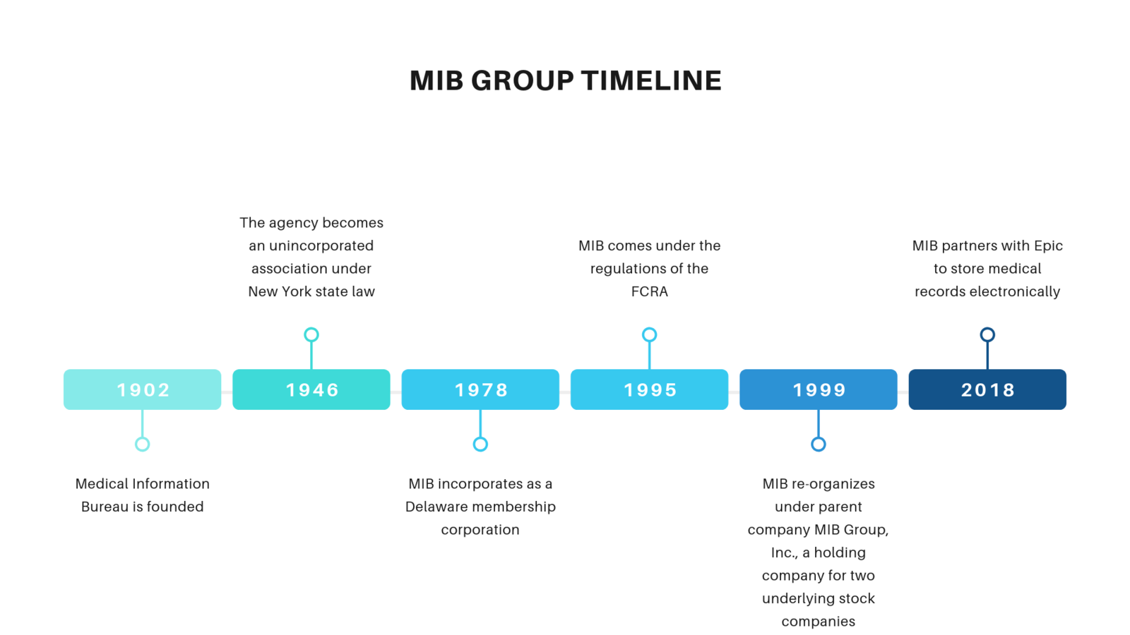 MIB Group timeline