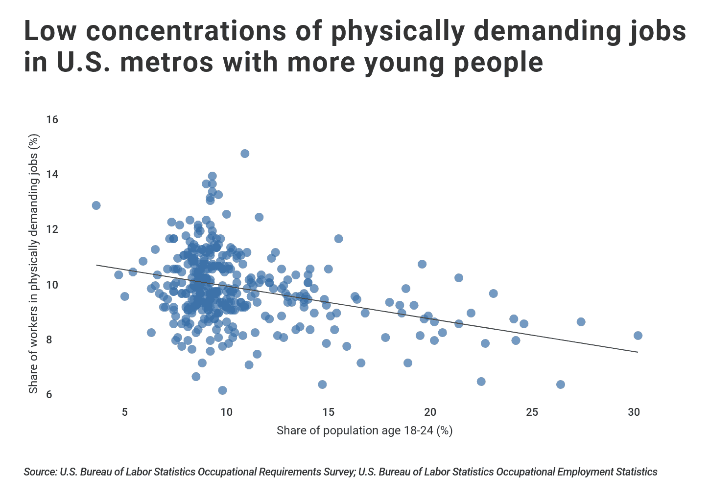 Share of workers in physically demanding jobs vs. age