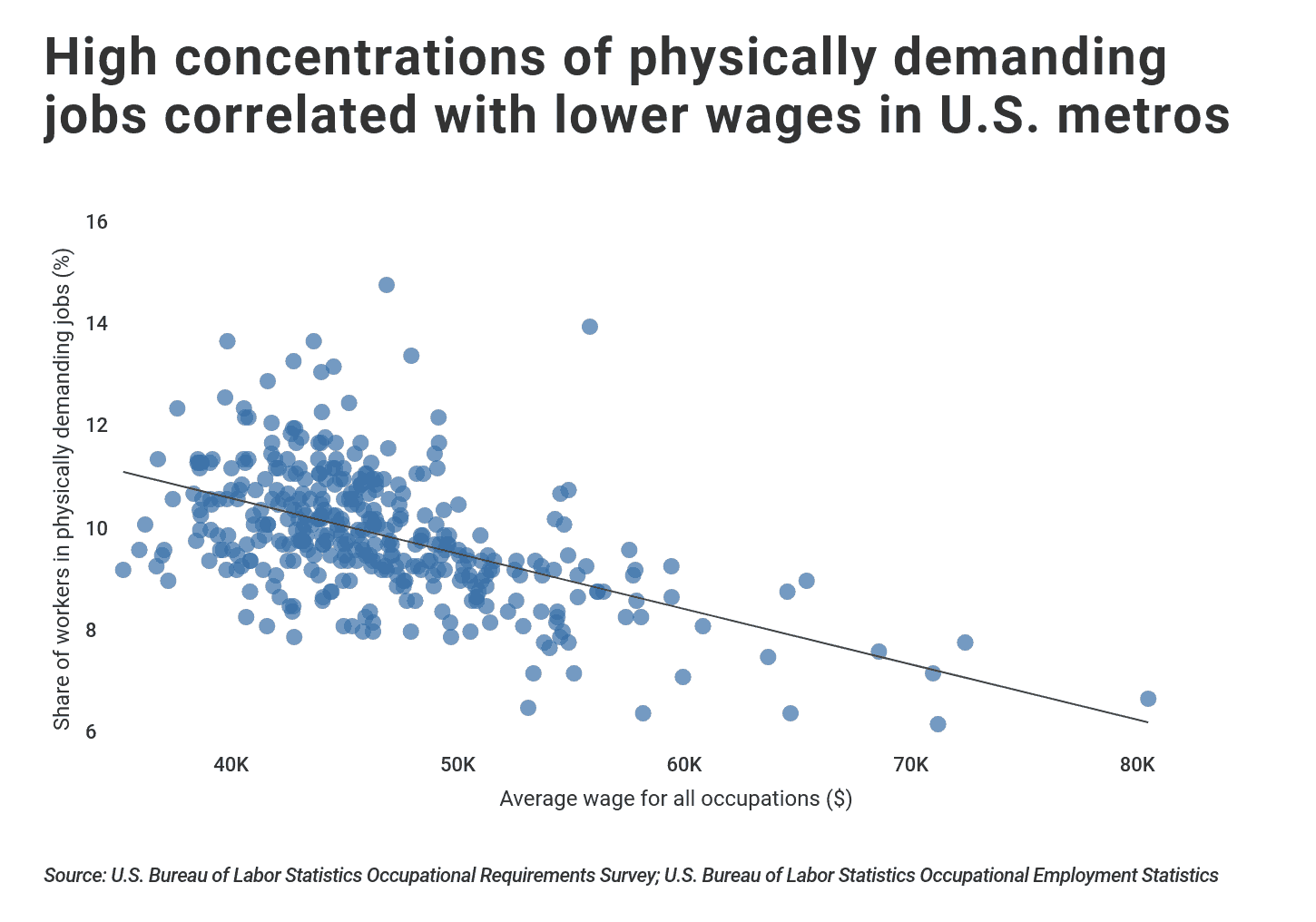 Share of workers in physically demanding jobs vs. mean wage