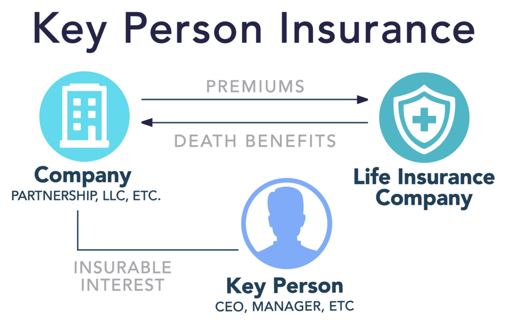 How Key Person Insurance Works