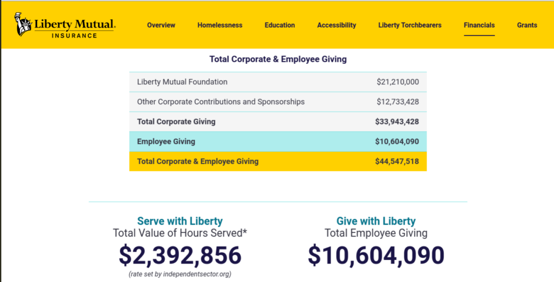 Liberty Mutual Life Insurance website total corporate and employee giving.