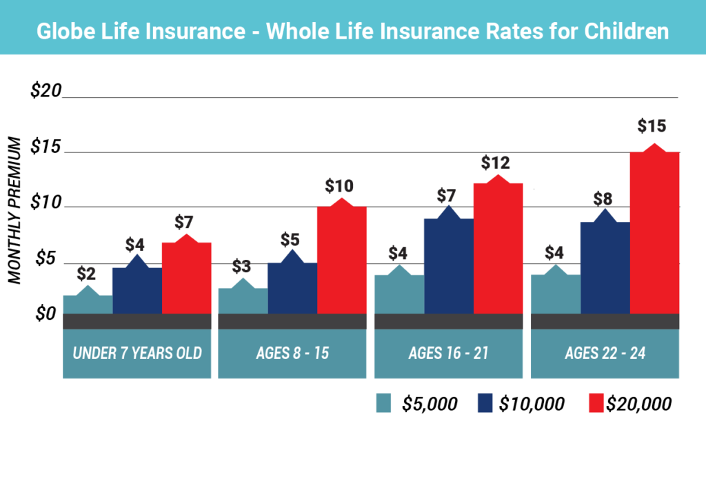 Globe Life Whole Life Insurance Rates for Children