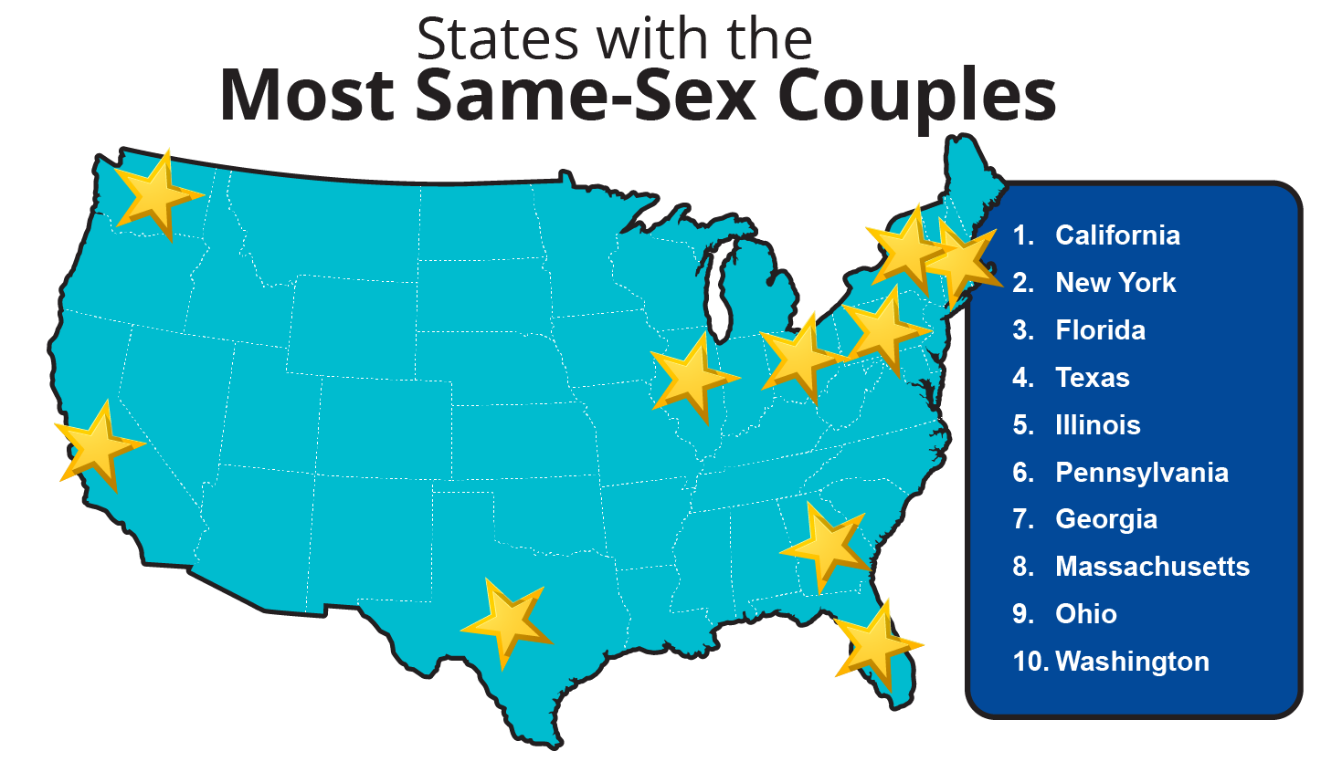 States with the most same-sex couples.
