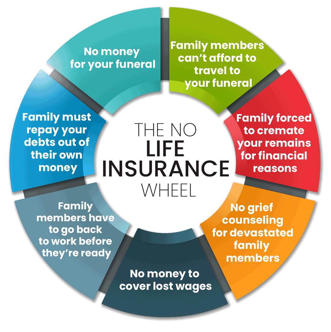 Wheel describing what happens if you don't have life insurance.