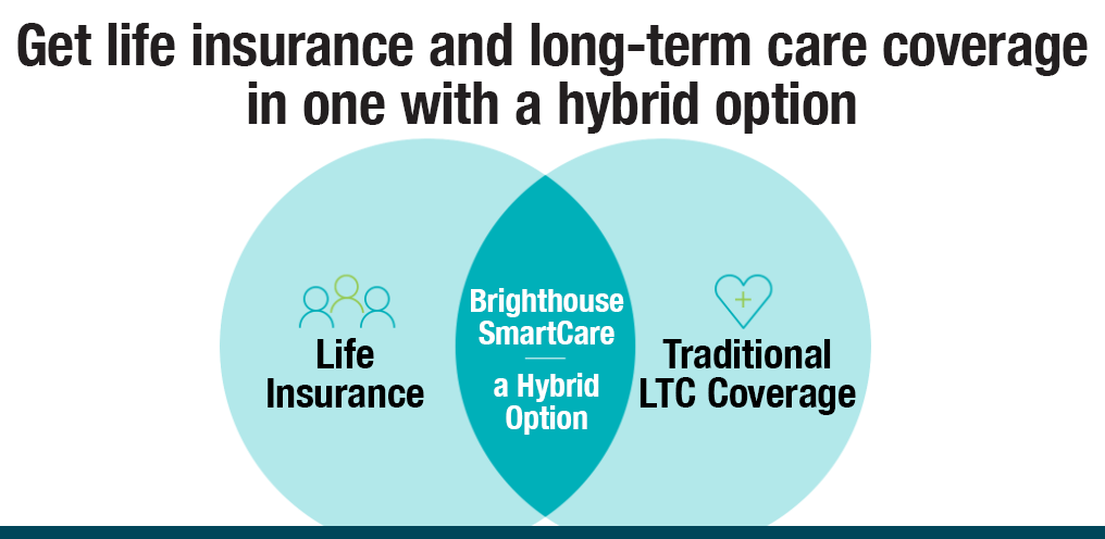Brighthouse Financial SmartCare Infographic