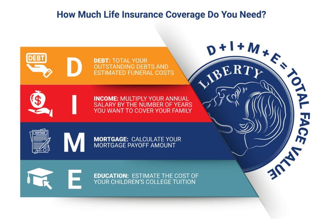 The DIME method for calculating life insurance coverage.
