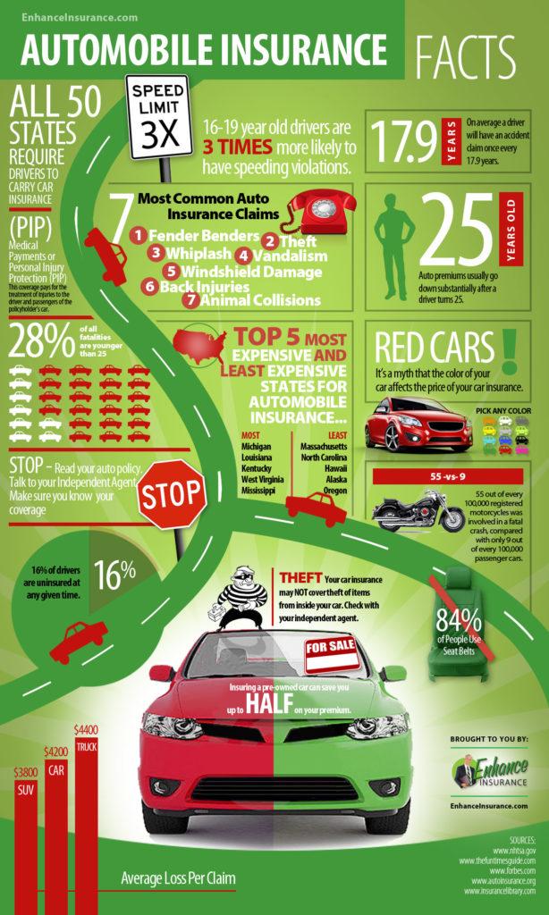 car-insurance-infographic-full