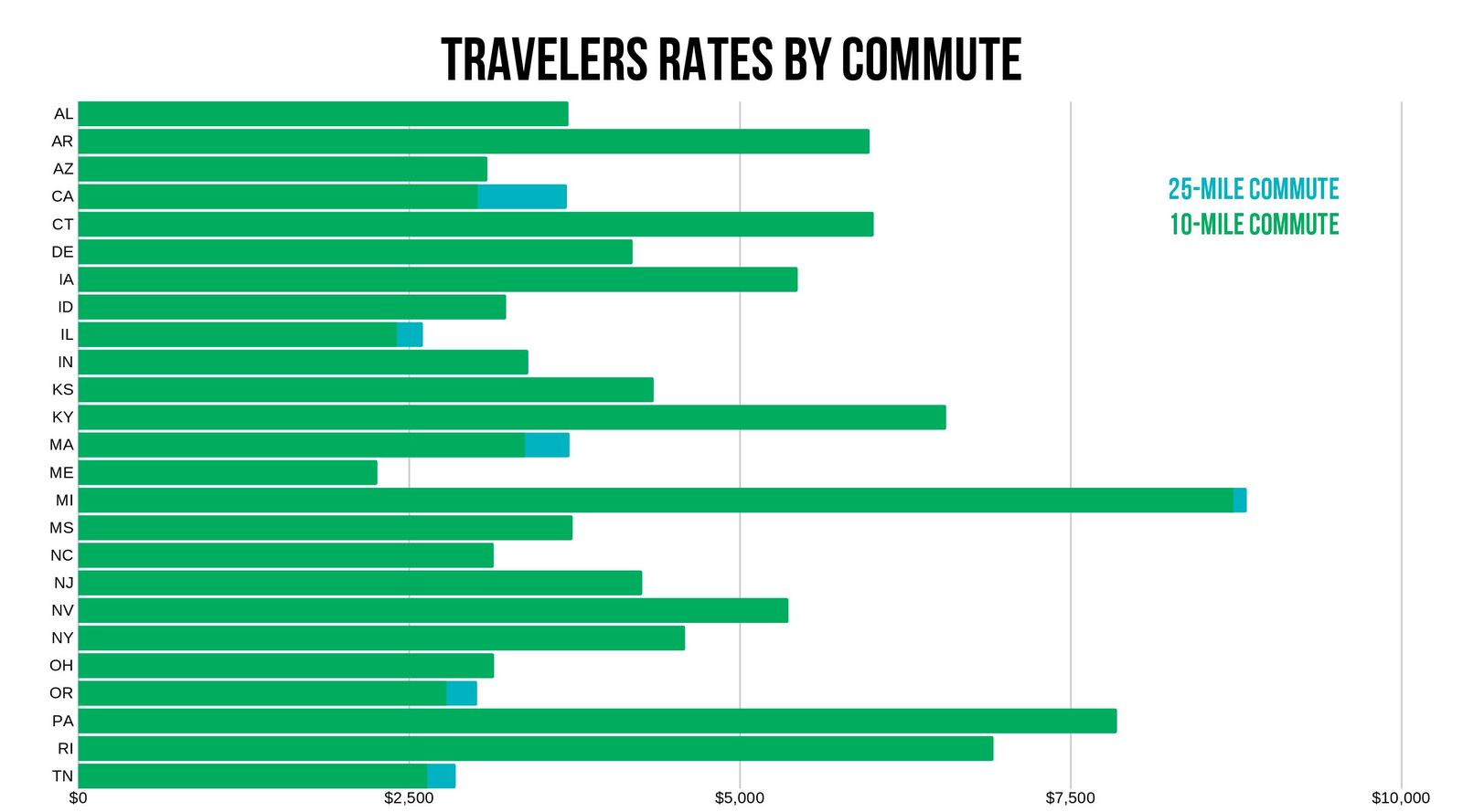 Travelers rates by commute by state