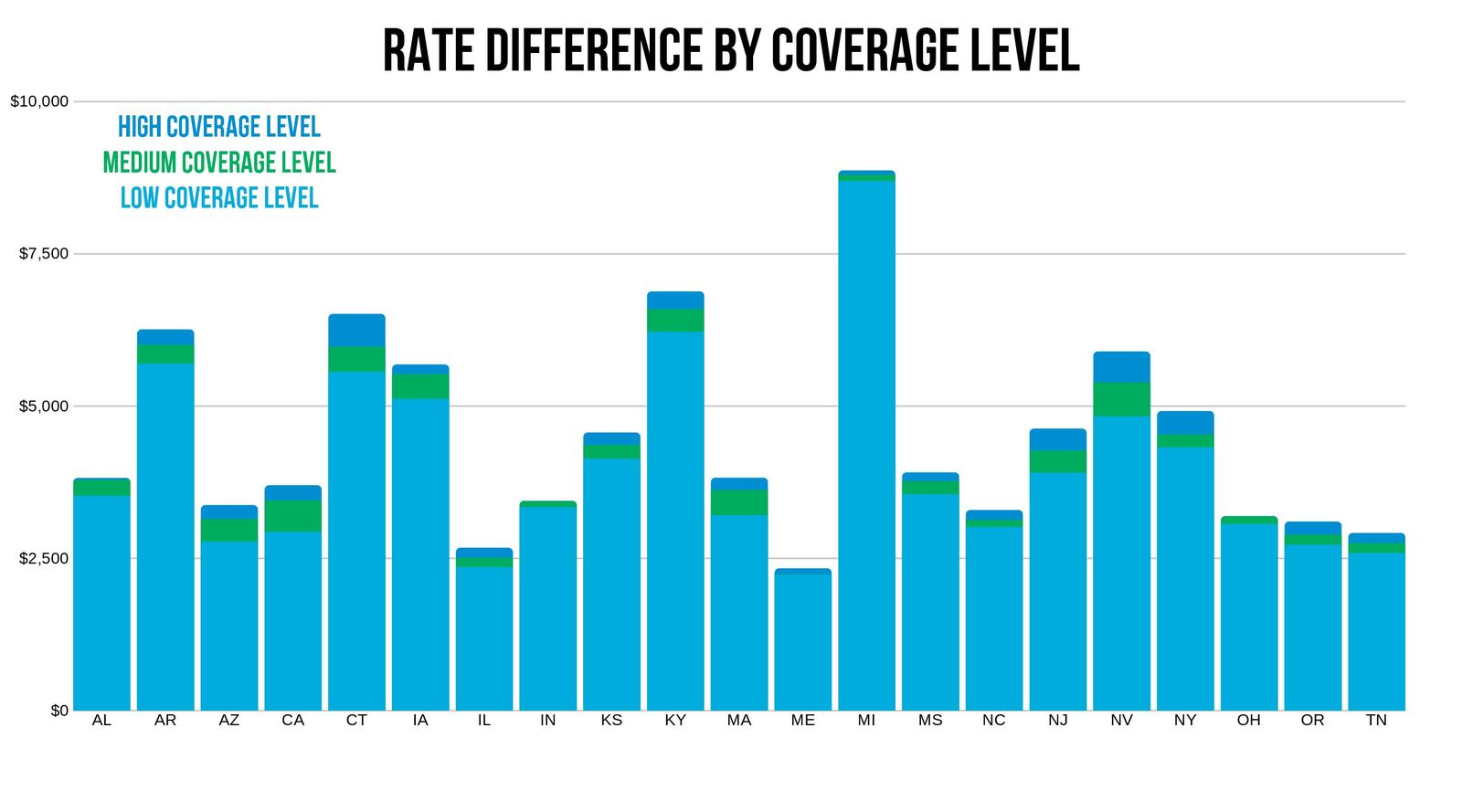 Travelers coverage level rate comparison by state