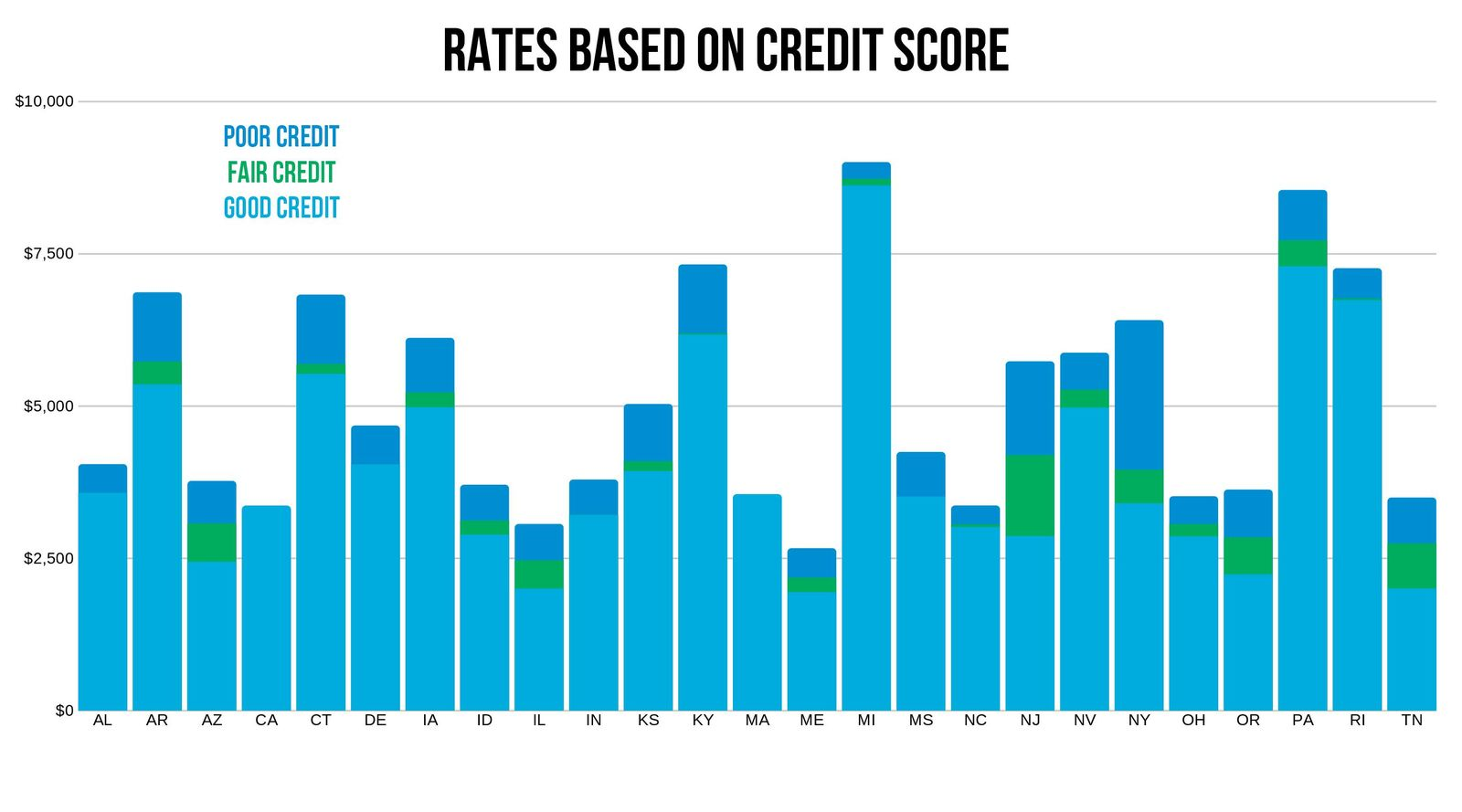 Travelers rates by credit score by state