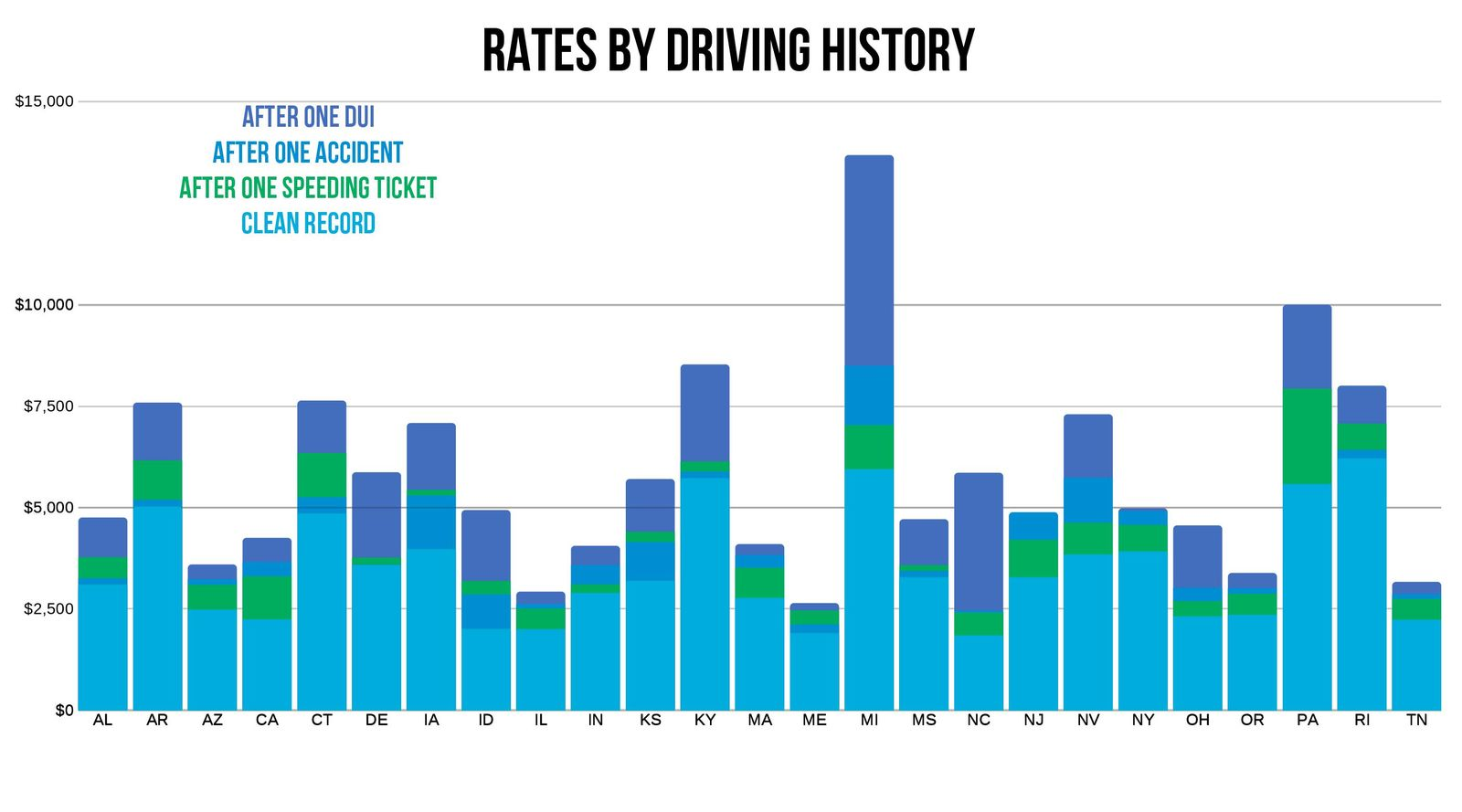 travelers rates by driving history