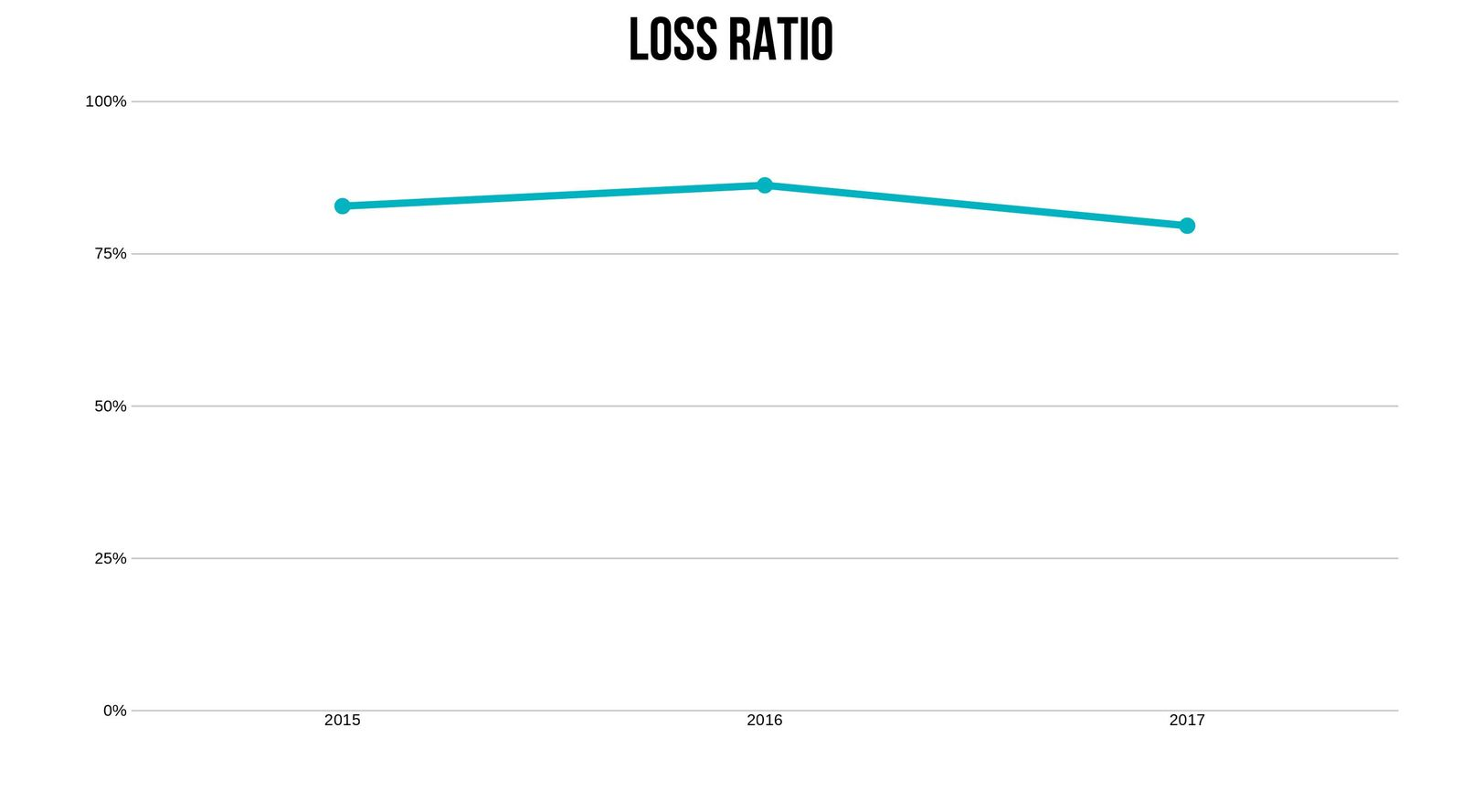 USAA loss ratio trend