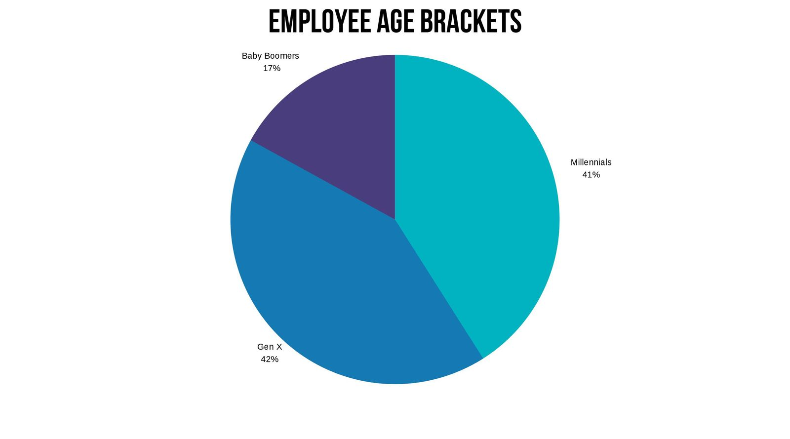 USAA employee generational grouping