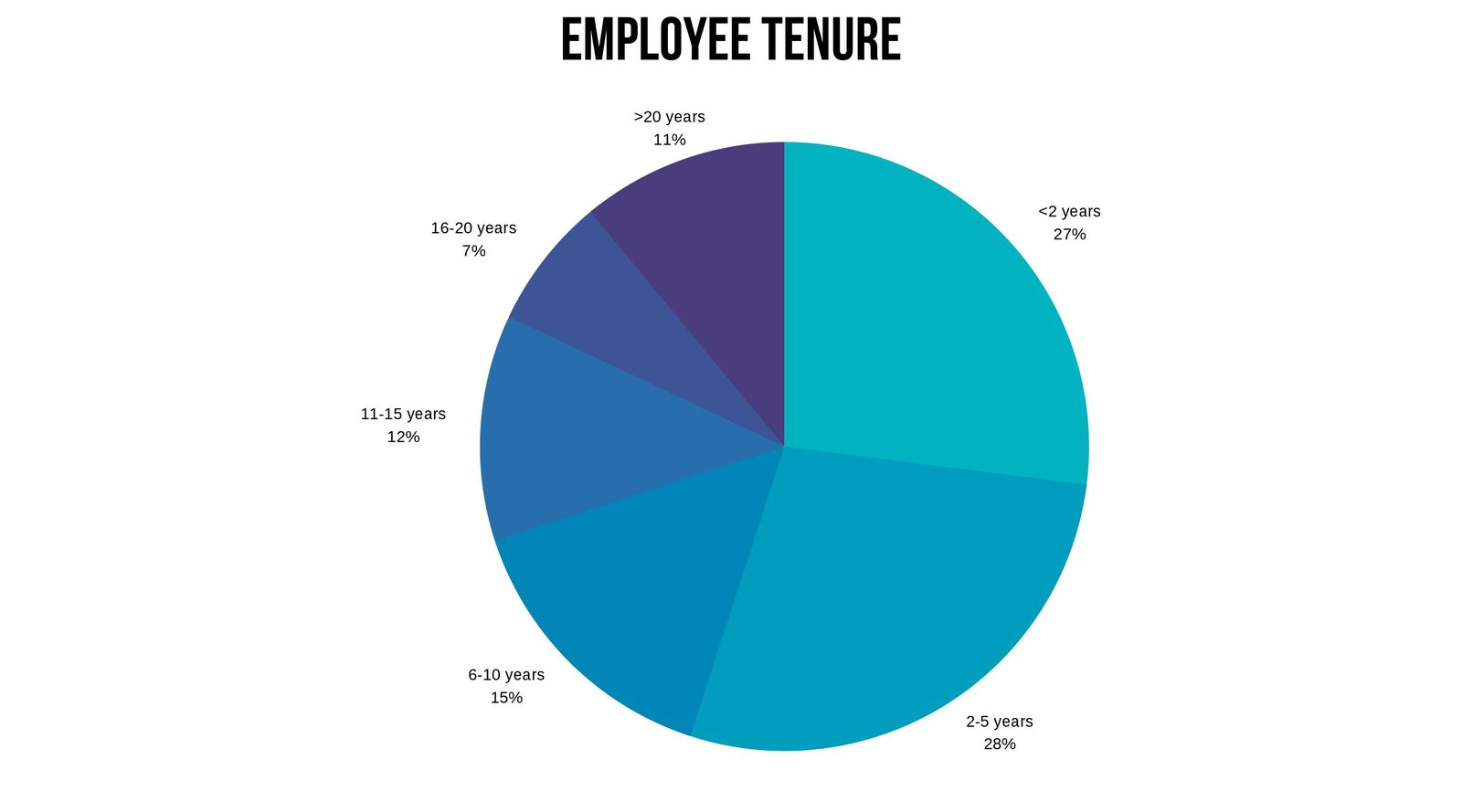Length of usaa employee tenure