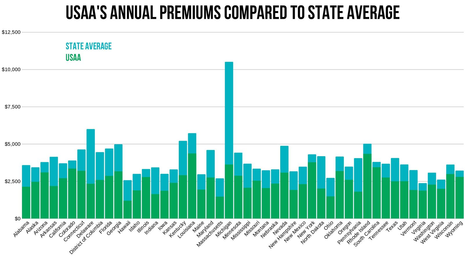 USAA rates compared to state average