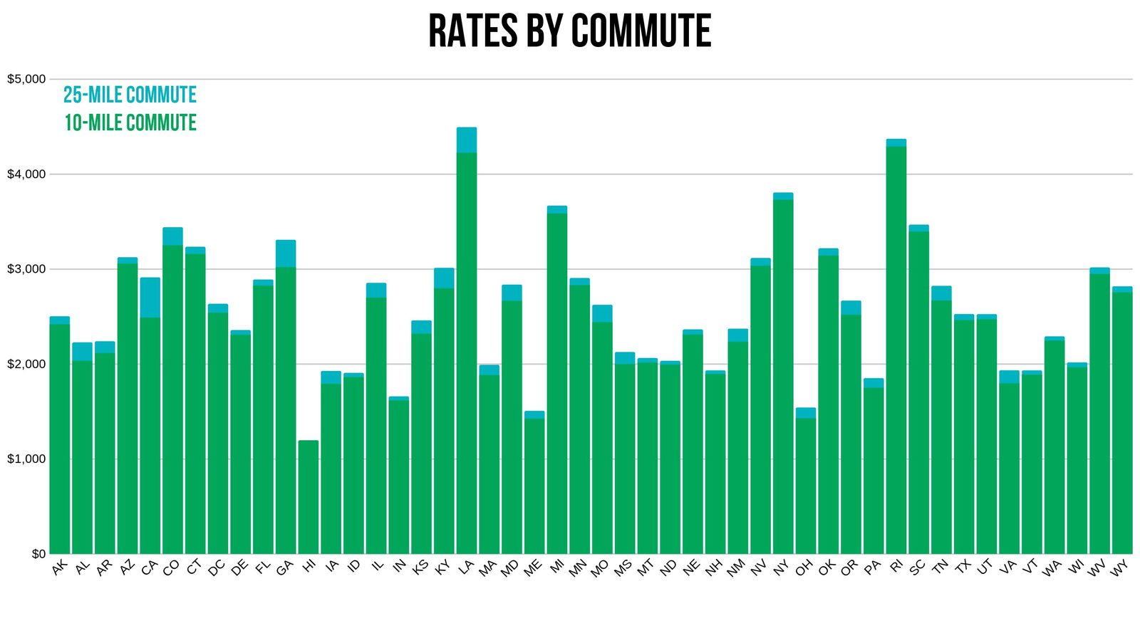 USAA rates depending on commute distance