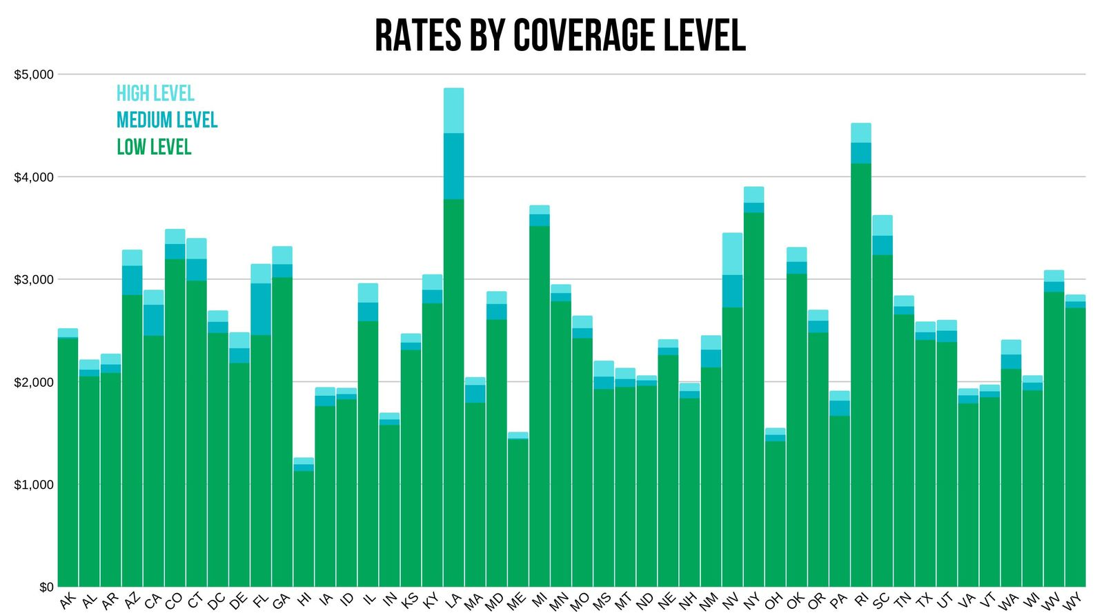 USAA rates depending on coverage level